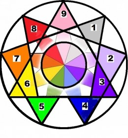 Enneagram image for website
